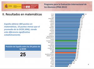 resultados_PISA2012.png
